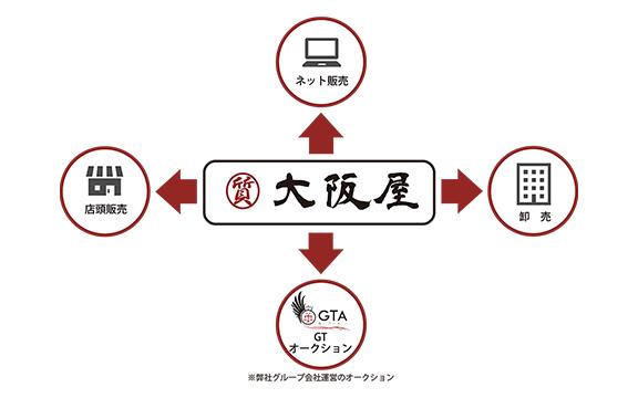 大阪屋の特徴